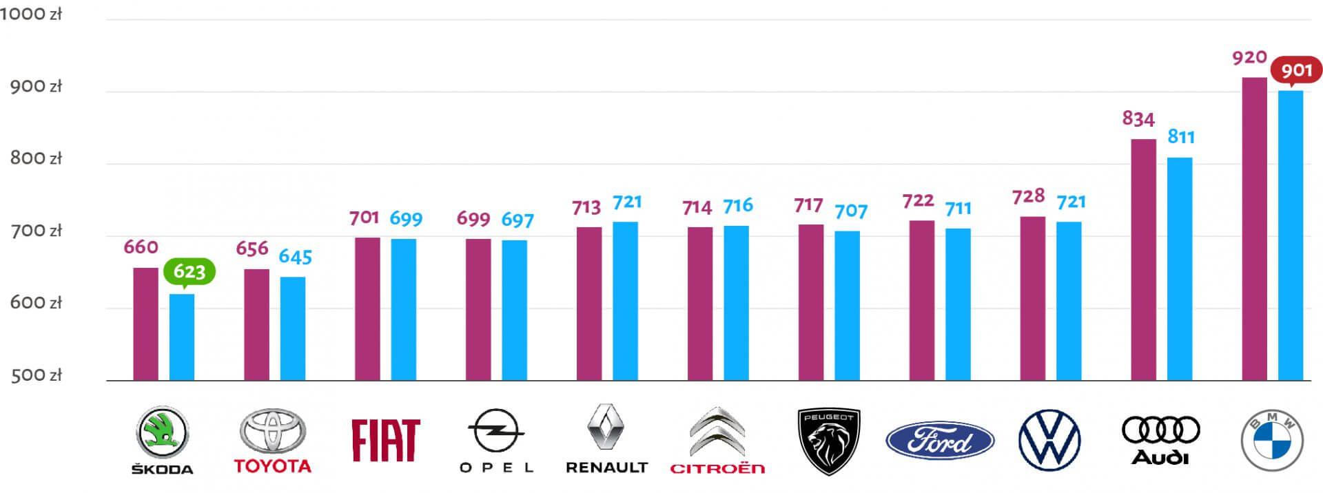 tabela wysokości ceny OC w zależności od pojemności marki samochodu