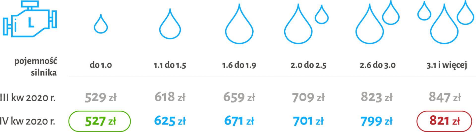 tabela wysokości ceny OC w zależności od pojemności silnika samochodu