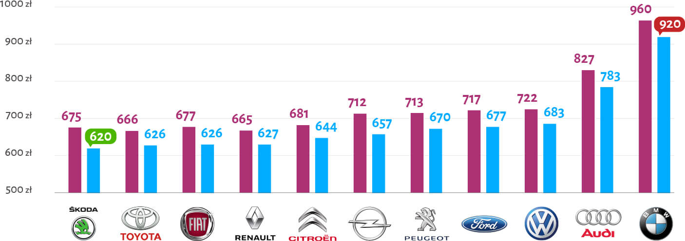 Średnie stawki ubezpieczenia OC w przeciągu roku, w zależności od marki samochodu